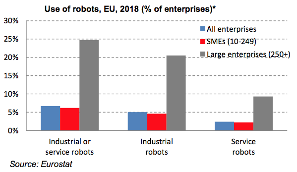 Report from The European Commission shows modest share of robots in European SMEs